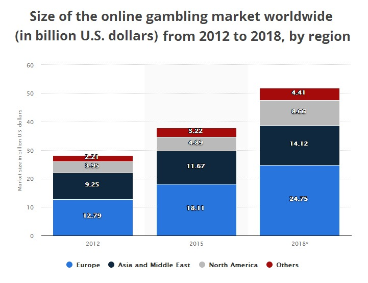 Biggest gambling markets 2018
