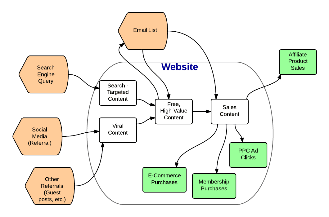 How webmasters make money in online casinos